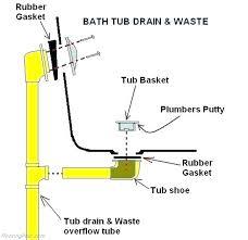 replace tub drain installing bathtub drain bathtub drain bathtub drain installation in concrete floor installing bathtub replace tub drain bathtub