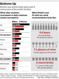 wine aging chart junk charts food and drink