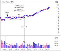 17 Best Ibd Charting Images Investors Business Daily