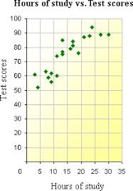 definition and examples of scatter plot   define scatter plot    example of scatter plot