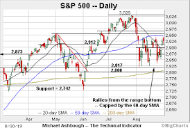 Charting A Fourth Failed Technical Test S P 500 Balks At