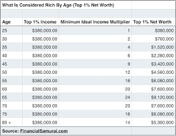 Net Worth By Age Chart The Top 1 Net Worth Amounts By Age Financial Samurai
