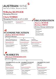 Organisation Chart Austrian Wine