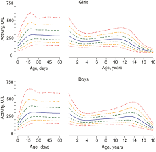 Pediatric Reference Intervals For Alkaline Phosphatase