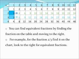 Equivalent Fractions Chart Ppt Download