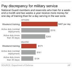 National Guard Pay Chart Review Changes Needed In Guard Reserve Pay