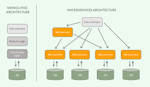 Introduction To Microservices What Are Microservices Use