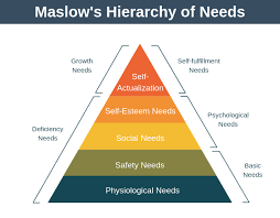 Maslow Hierarchy Of Needs Maslows Hierarchy Of Needs Expert Program Management