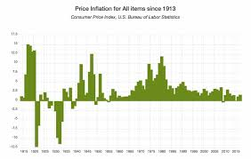 Annual Inflation Rate Chart Current U S Inflation Rate December 2019 Finance Reference