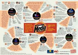 Media Concentration Chart General Info Better World Info