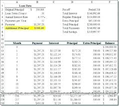 Auto Loan Amortization Schedules Variable Payment Loan Calculator Excel Amortization Table In