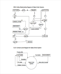 Catering Process Flow Chart 6 Sales Flow Chart Templates 6 Free Word Pdf Format