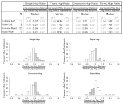Hop Ratio Summary Statistics The Chart Shows The 25th 50th