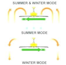 what direction should a ceiling fan go in the winter which direction should a fan turn
