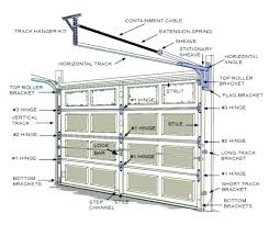 how to install overhead door garage doors torsion springs installation a get installing garage door torsion springs how to install garage door