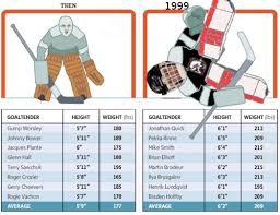Mylec Goalie Pads Size Chart Warrior Sizing Charts