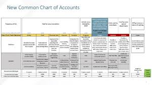 Oshpd Chart Of Accounts New Chart Of Accounts Q A Session Ppt Download