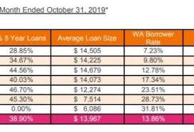 Advance America Rate Chart Home Lending Times