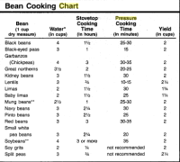 Wmf Pressure Cooker Time Chart Pressure Cooking Times