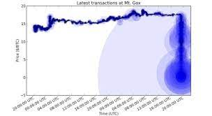 Most of the time, they simply folded. George Clooney Roils The Bitcoin Market Financial Times