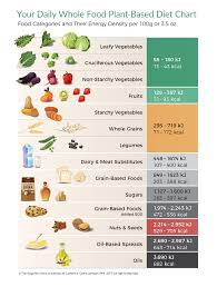 Plant Based Diet Chart Why Energy Density Is So Important Zero Calorie Foods
