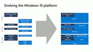 Microsoft Explains The Future Of The Windows 10 App Platform