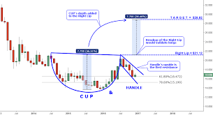 Silver Monthly Exotic Pattern Ino Com Traders Blog