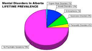 Ocd Pie Chart Grade 12 Advanced Functions Licensed For Non Commercial Use