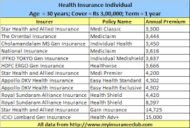 Buying Health Insurance Policies Online