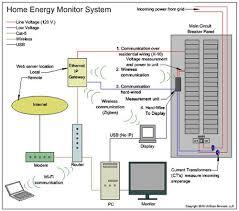 home energy monitor Home Breaker Panels Diagram Home Breaker Panels Diagram #31 home circuit breaker panel diagram