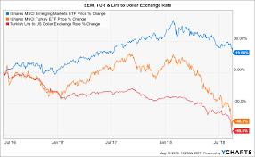 In One Chart Emerging Markets Go Cold Turkey Nasdaq