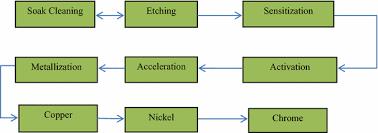 Zinc Nickel Plating Process Flow Chart Plating On Acrylonitrile Butadiene Styrene Abs Plastic A