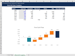 How To Do A Waterfall Chart In Excel Waterfall Chart Excel Template Cfi Marketplace