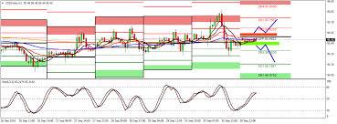 Usd Streaming Chart Forex Dollar Index Euro Dollar Us Dollar Free Chart