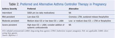 Asthma Drug Therapy Chart Optimizing Patient Care In Asthma During Pregnancy