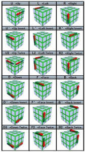 The Easiest Way To Solve A Rubiks Cube With Step By Step