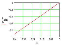 Информатика программирование Нахождение корней уравнения методом  Рисунок 2 График производной