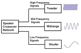 What Is A Speaker Crossover Network
