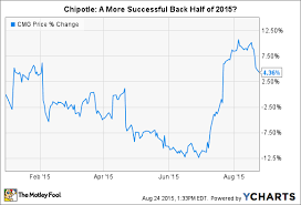Chipotle Organizational Structure Chart 5 Things Chipotle Mexican Grill Inc Management Wants You