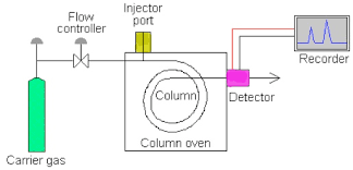 What Is Gas Chromatography Gc Chemistry Net