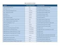 Company Ownership Chart Organizationalchart