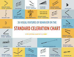 Standard Behavior Chart Standard Celeration Applied Behavior Analysis Applied