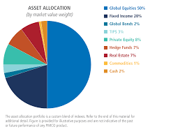 Investment Diversification Chart Asset Class Diversification Is Not The Same As Risk Factor
