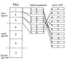 Developer Ordered Work Plan Published Patterns