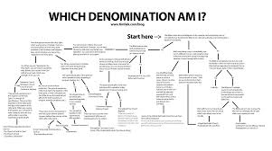 All Christian Denominations Chart My Ignorance On Denominations Christian Religions