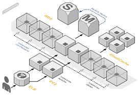 my blog  aws diagramsthursday  may