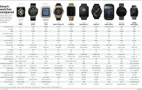 Android Watch Comparison Chart Pin By Jenius On Smart Watch Apple Watch Smart