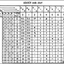 Unicode Chart Table Represents Urdu Unicode Characters Download