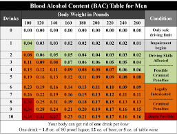 How Many Drinks Is 08 Chart Bac And Binge Drinking Student Affairs