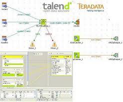 how to improve step by step etlelt open sources tools talend on teradata teradata etl tools